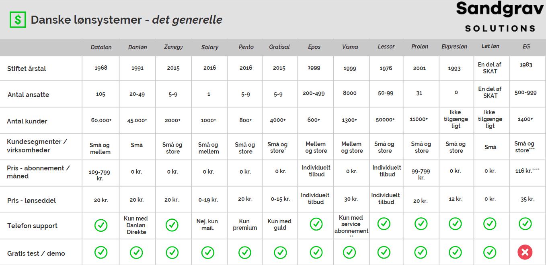 Sammenligning af danske lønsystemer på generelle parametre som pris