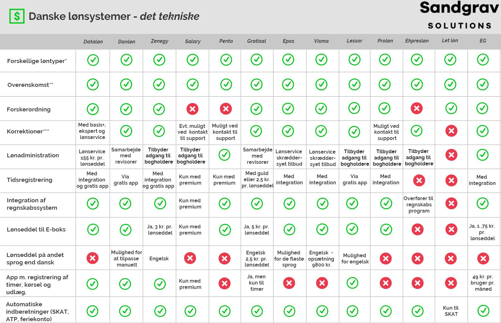 Sammenligning af danske lønsystemer på deres tekniske funktioner